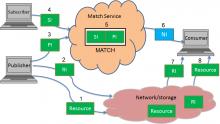 PSAF Reference Model
